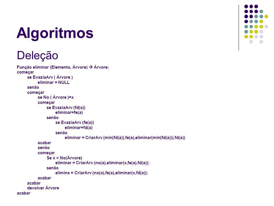 Algoritmos Deleção Função eliminar (Elemento, Árvore)  Árvore;