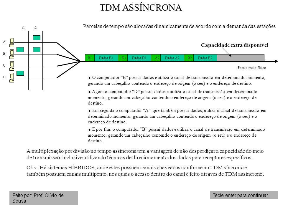 TDM ASSÍNCRONA Parcelas de tempo são alocadas dinamicamente de acordo com a demanda das estações. t1.