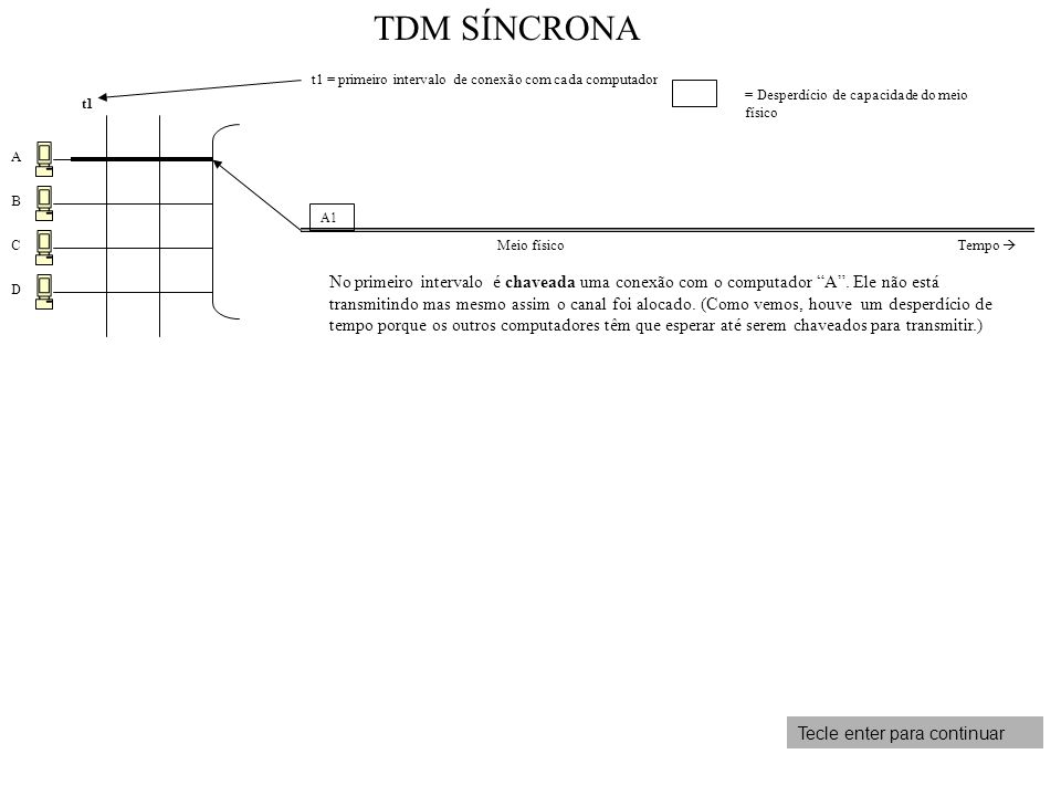 TDM SÍNCRONA t1 = primeiro intervalo de conexão com cada computador. = Desperdício de capacidade do meio físico.