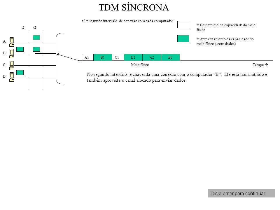 TDM SÍNCRONA t2 = segundo intervalo de conexão com cada computador. = Desperdício de capacidade do meio físico.