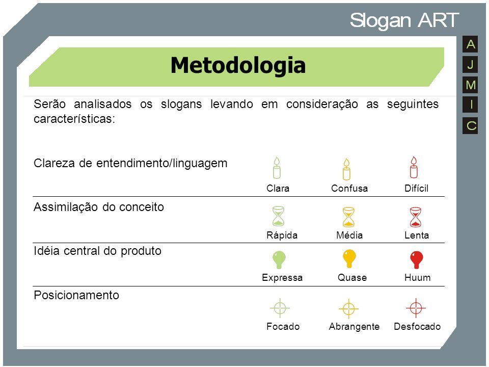 MetodologiaSerão analisados os slogans levando em consideração as seguintes características: Clareza de entendimento/linguagem.