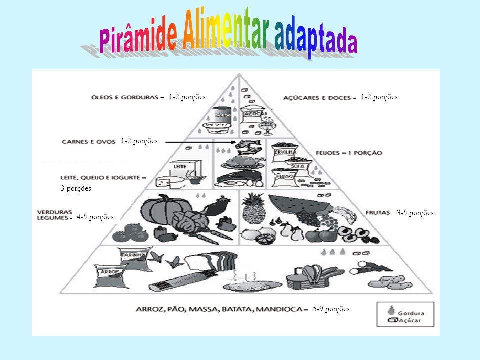 Pirâmide Alimentar adaptada
