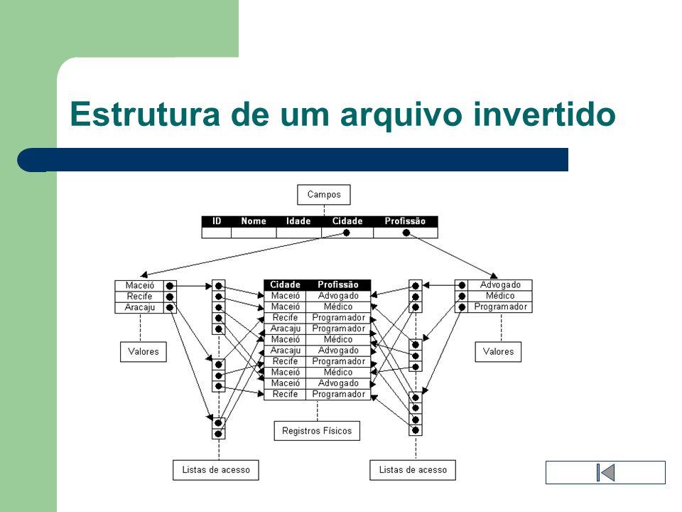 Estrutura de um arquivo invertido