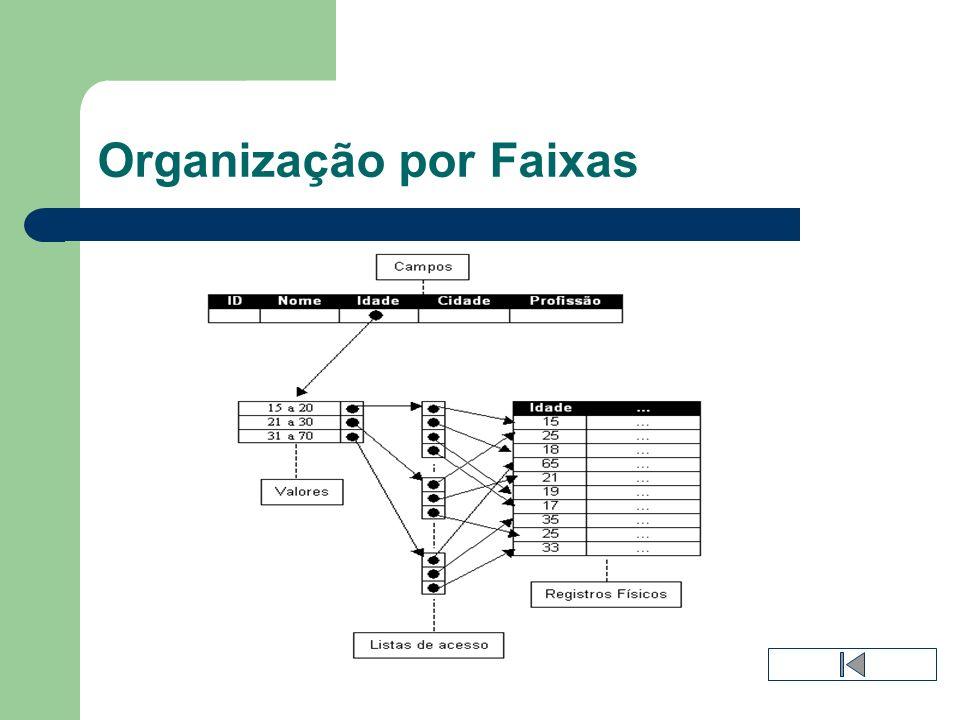 Organização por Faixas
