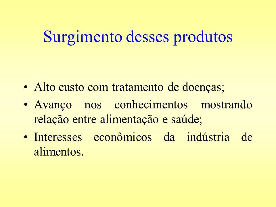 Surgimento desses produtos
