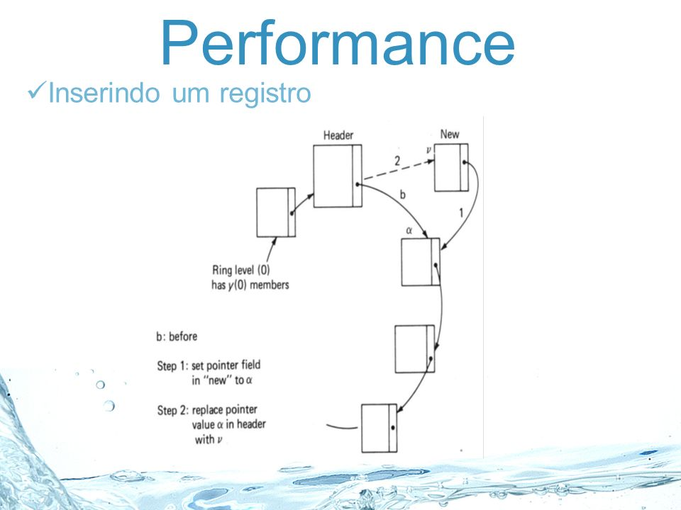 Performance Inserindo um registro