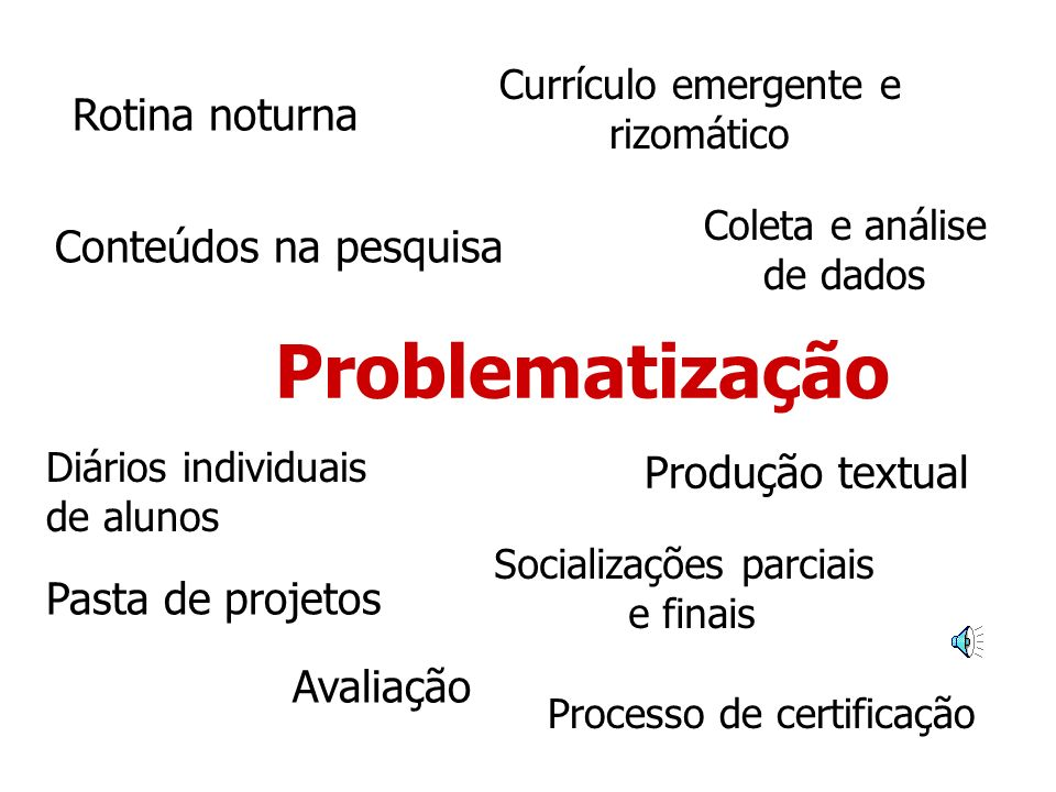 Problematização Rotina noturna Conteúdos na pesquisa Produção textual