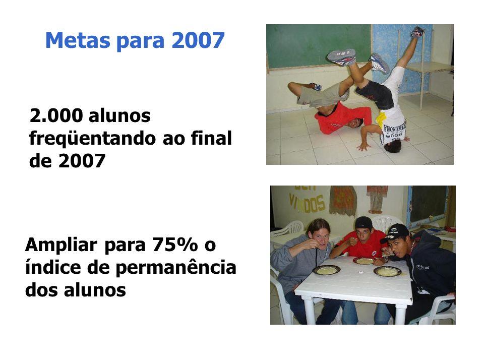 Metas para 2007 2.000 alunos freqüentando ao final de 2007