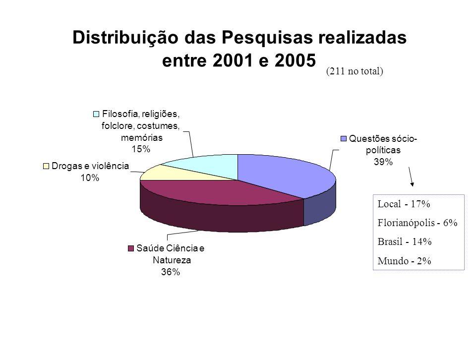 Distribuição das Pesquisas realizadas entre 2001 e 2005