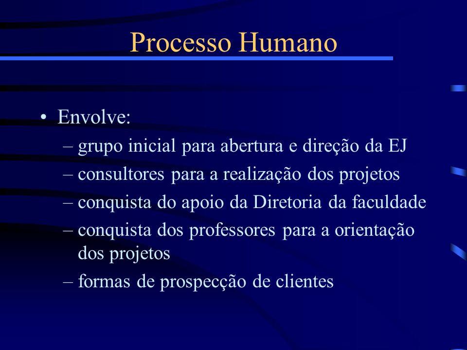 Processo Humano Envolve: grupo inicial para abertura e direção da EJ