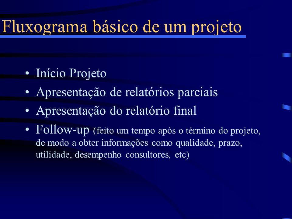 Fluxograma básico de um projeto