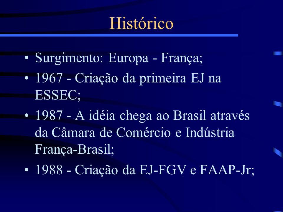 Histórico Surgimento: Europa - França;