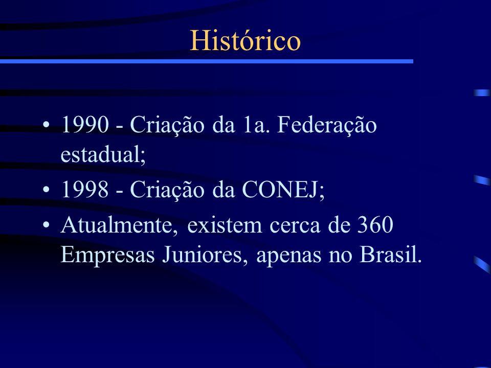Histórico 1990 - Criação da 1a. Federação estadual;