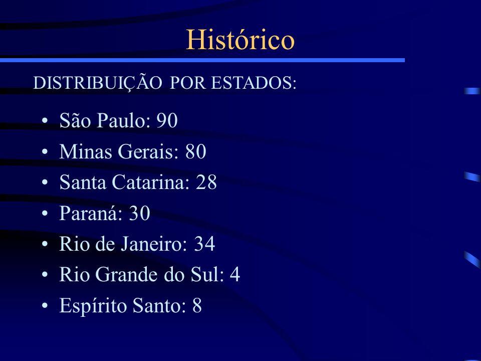 Histórico São Paulo: 90 Minas Gerais: 80 Santa Catarina: 28 Paraná: 30