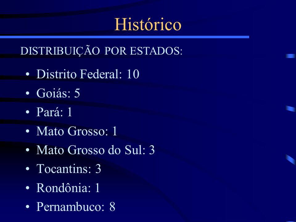 Histórico Distrito Federal: 10 Goiás: 5 Pará: 1 Mato Grosso: 1