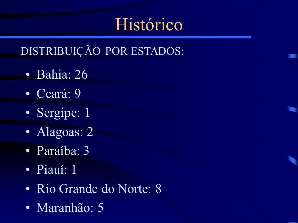 Histórico Bahia: 26 Ceará: 9 Sergipe: 1 Alagoas: 2 Paraíba: 3 Piauí: 1