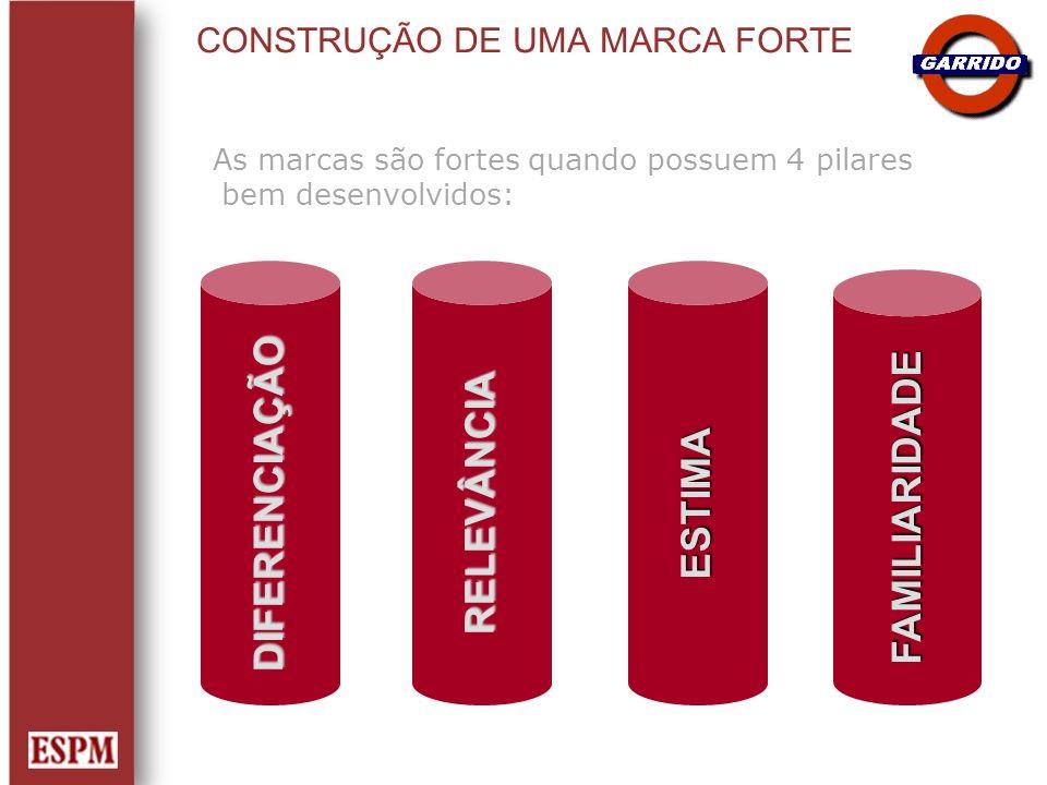 CONSTRUÇÃO DE UMA MARCA FORTE