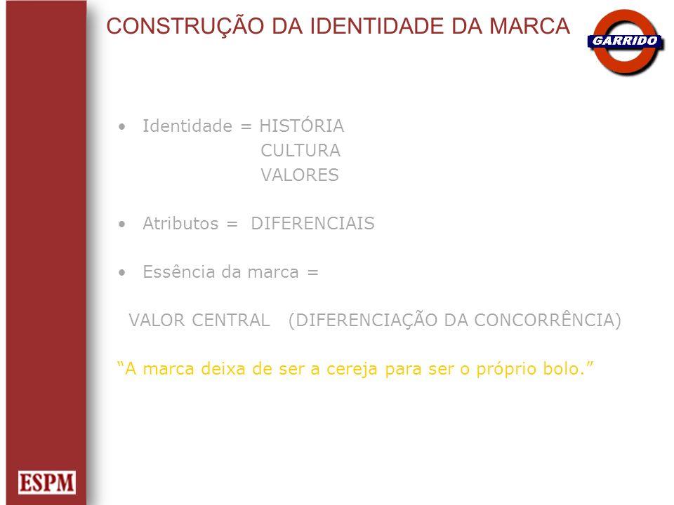 CONSTRUÇÃO DA IDENTIDADE DA MARCA