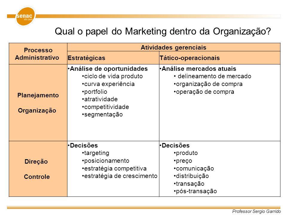 Qual o papel do Marketing dentro da Organização