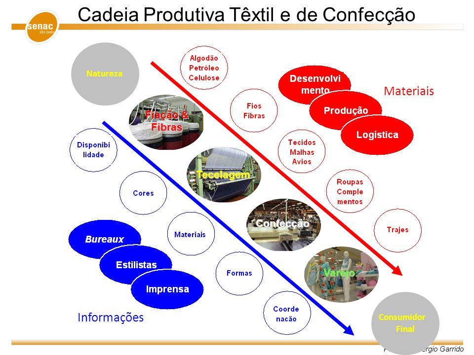 Cadeia Produtiva Têxtil e de Confecção
