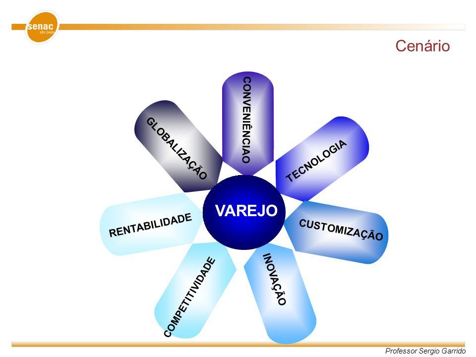 Cenário VAREJO CONVENIÊNCIAO GLOBALIZAÇÃO TECNOLOGIA RENTABILIDADE