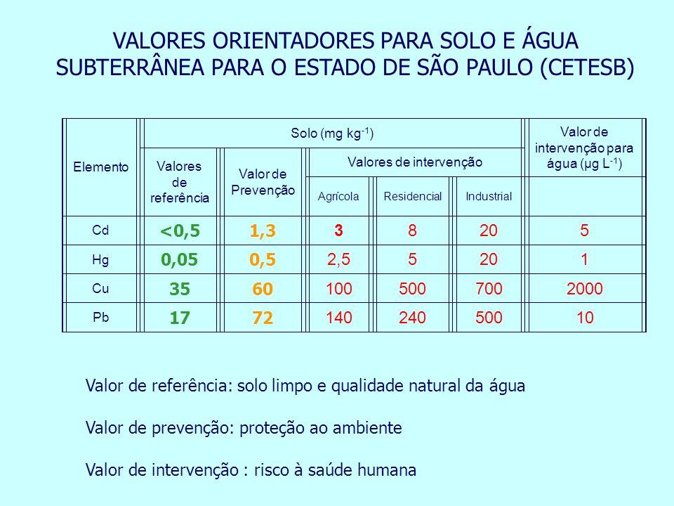 VALORES ORIENTADORES PARA SOLO E ÁGUA SUBTERRÂNEA PARA O ESTADO DE SÃO PAULO (CETESB)