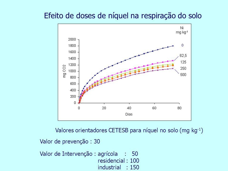 Efeito de doses de níquel na respiração do solo