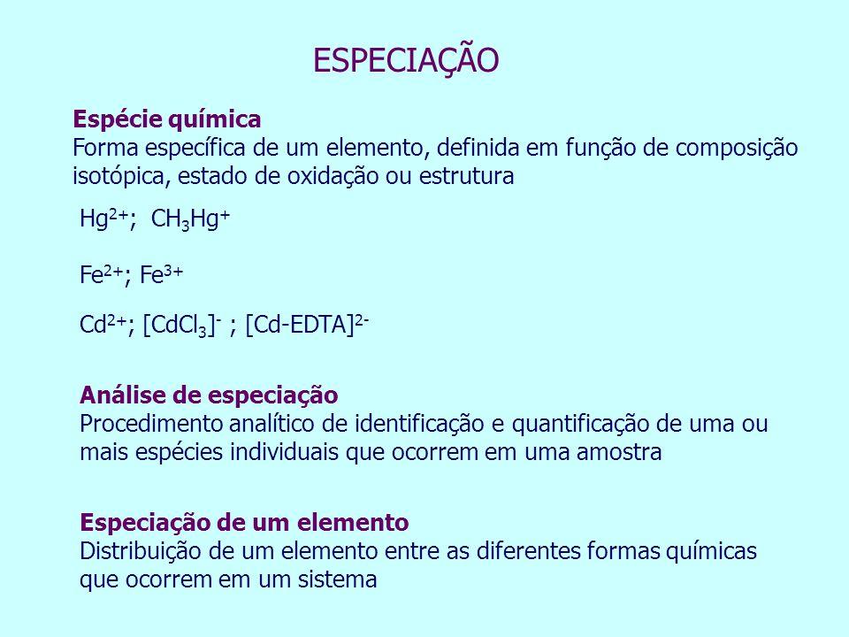 ESPECIAÇÃO Espécie química
