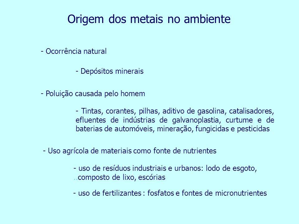 Origem dos metais no ambiente