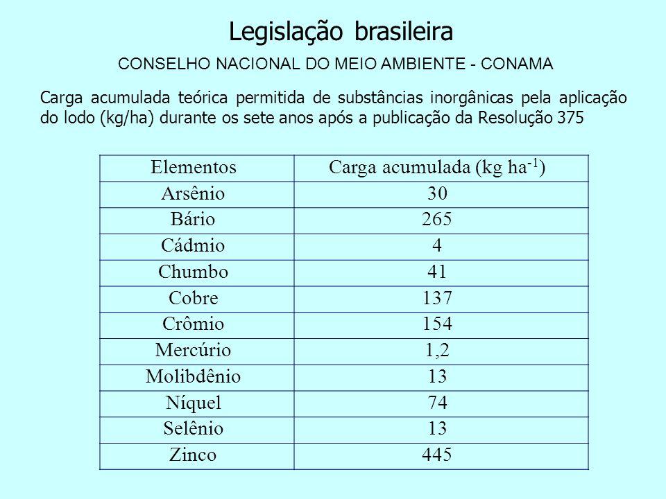 Carga acumulada (kg ha-1)