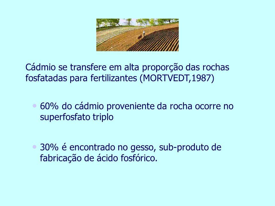 Cádmio se transfere em alta proporção das rochas fosfatadas para fertilizantes (MORTVEDT,1987)