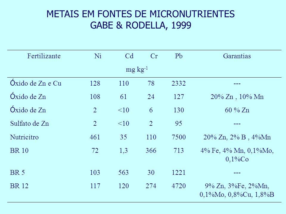 METAIS EM FONTES DE MICRONUTRIENTES
