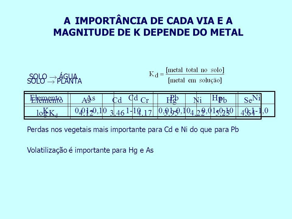 A IMPORTÂNCIA DE CADA VIA E A MAGNITUDE DE K DEPENDE DO METAL