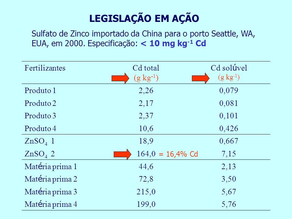LEGISLAÇÃO EM AÇÃO Sulfato de Zinco importado da China para o porto Seattle, WA, EUA, em 2000. Especificação: < 10 mg kg-1 Cd.
