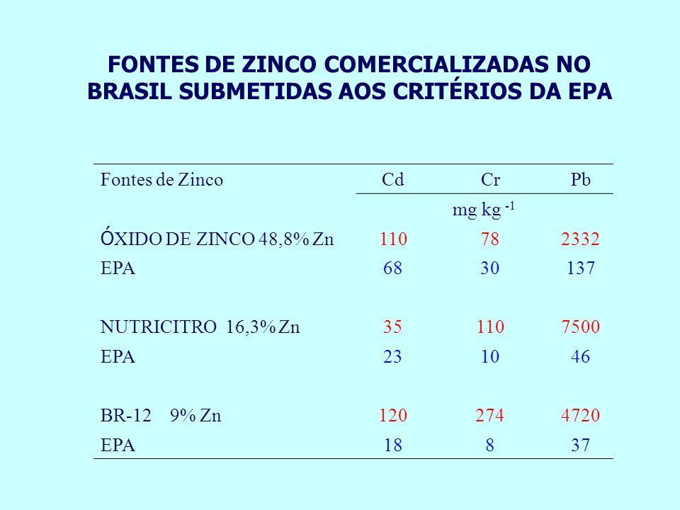 FONTES DE ZINCO COMERCIALIZADAS NO BRASIL SUBMETIDAS AOS CRITÉRIOS DA EPA