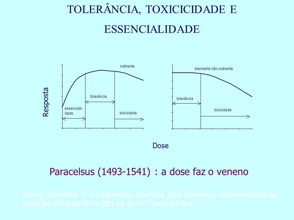 TOLERÂNCIA, TOXICICIDADE E ESSENCIALIDADE