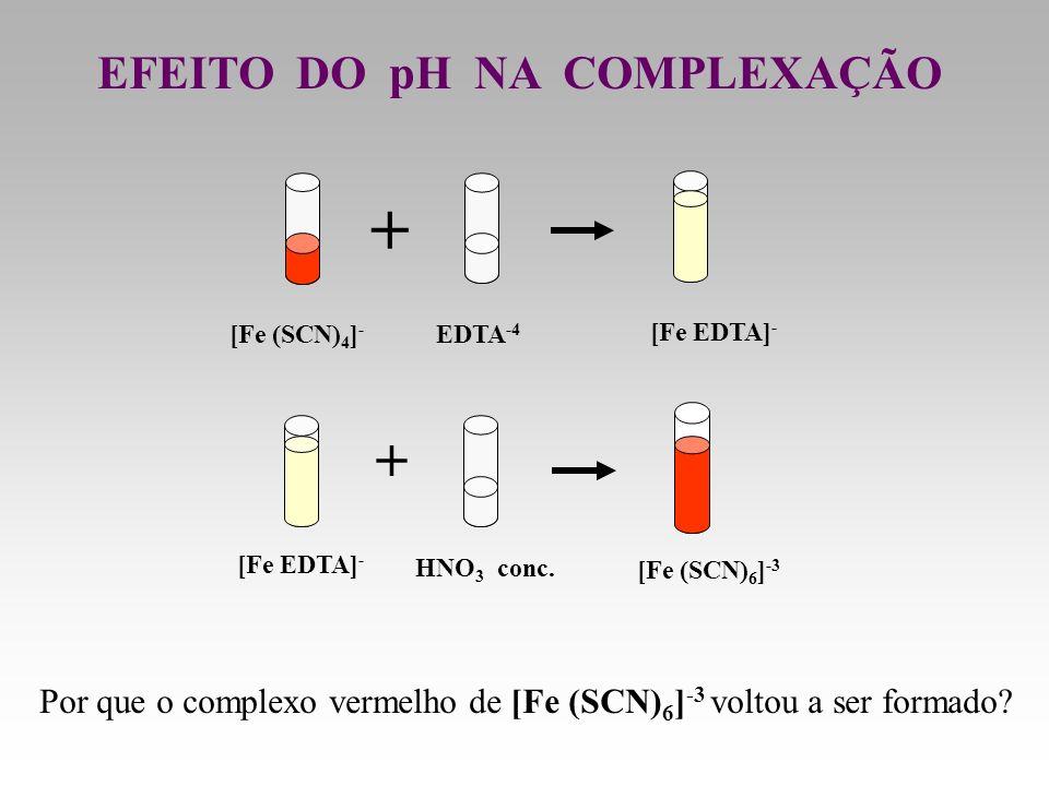 + + EFEITO DO pH NA COMPLEXAÇÃO
