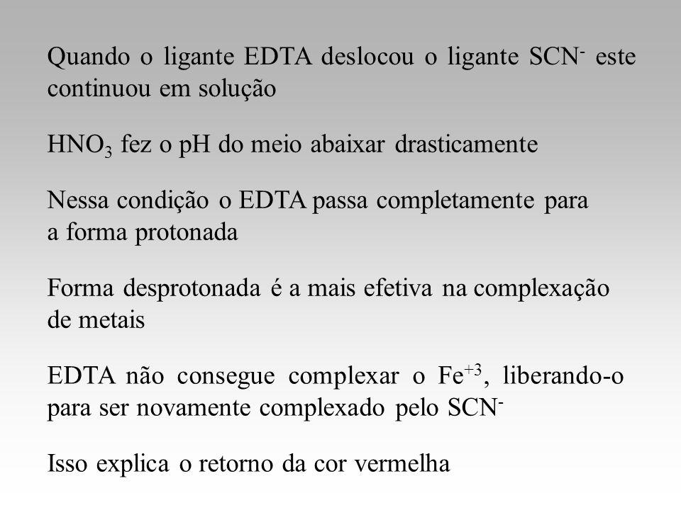 Quando o ligante EDTA deslocou o ligante SCN- este continuou em solução