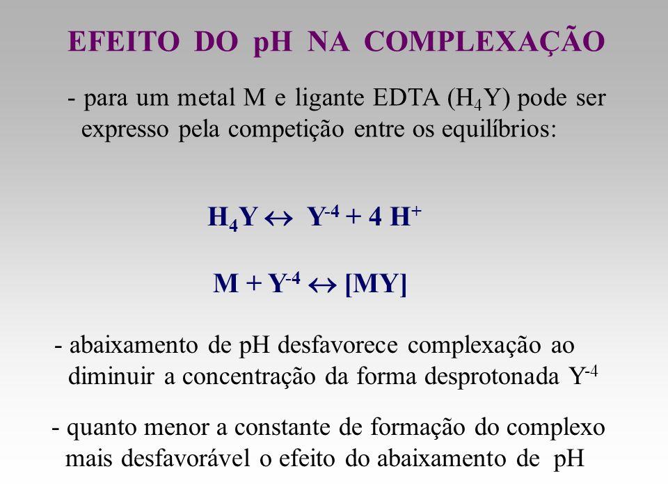 EFEITO DO pH NA COMPLEXAÇÃO