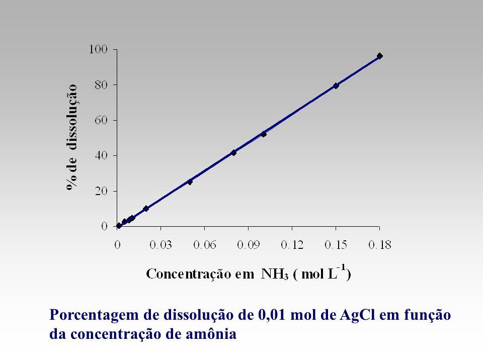 Porcentagem de dissolução de 0,01 mol de AgCl em função da concentração de amônia