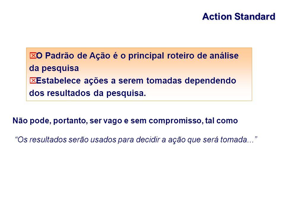 Action Standard O Padrão de Ação é o principal roteiro de análise da pesquisa.