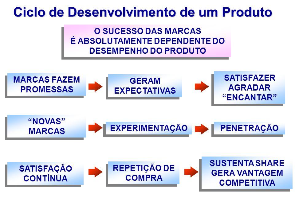 Ciclo de Desenvolvimento de um Produto É ABSOLUTAMENTE DEPENDENTE DO