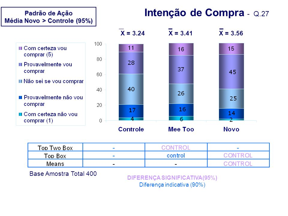 Média Novo > Controle (95%) DIFERENÇA SIGNIFICATIVA(95%)