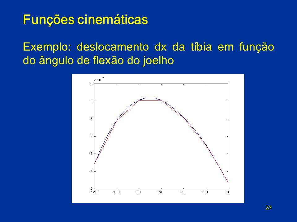 Funções cinemáticas Exemplo: deslocamento dx da tíbia em função do ângulo de flexão do joelho