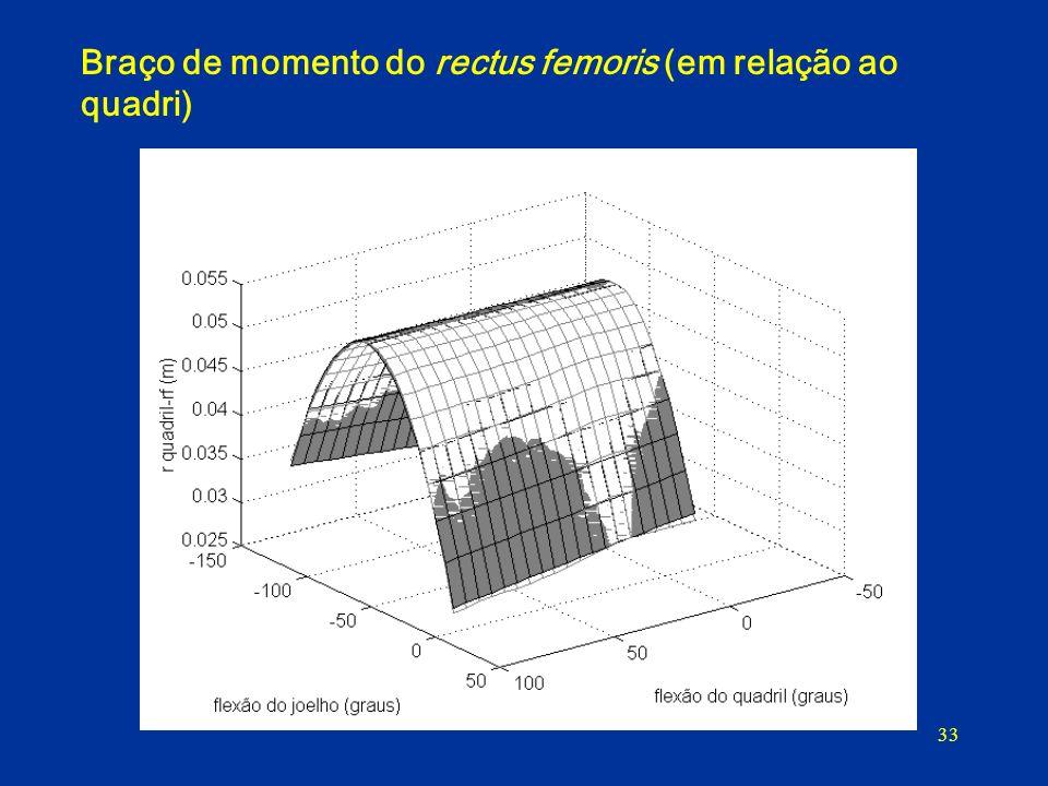 Braço de momento do rectus femoris (em relação ao quadri)