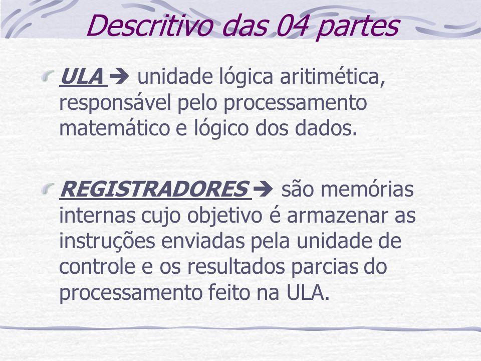 Descritivo das 04 partes ULA  unidade lógica aritimética, responsável pelo processamento matemático e lógico dos dados.
