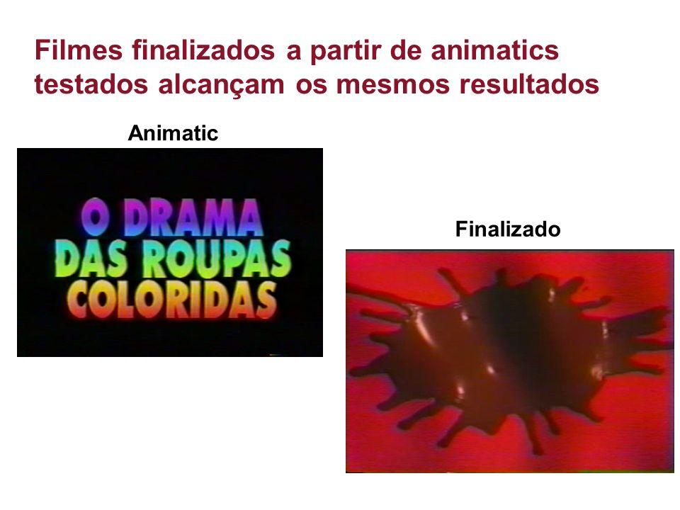 Filmes finalizados a partir de animatics testados alcançam os mesmos resultados