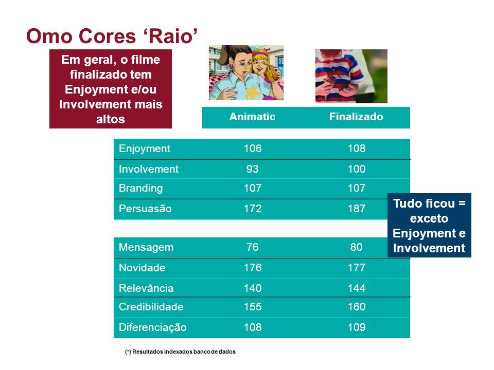 Omo Cores 'Raio' Em geral, o filme finalizado tem Enjoyment e/ou Involvement mais altos. Animatic.
