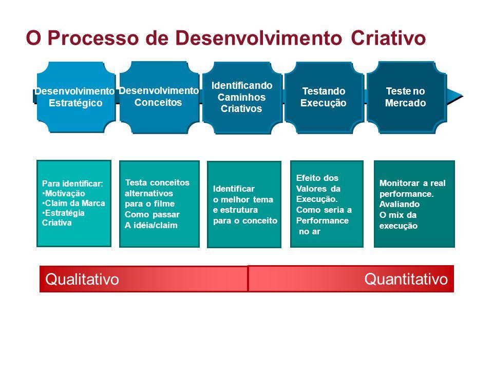 O Processo de Desenvolvimento Criativo