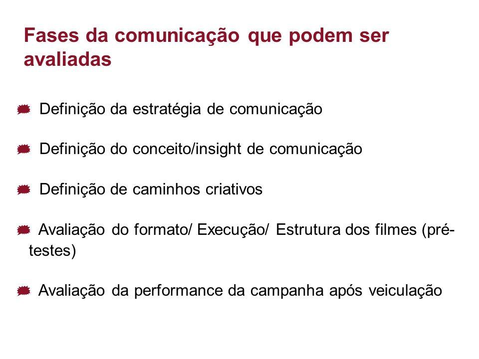 Fases da comunicação que podem ser avaliadas